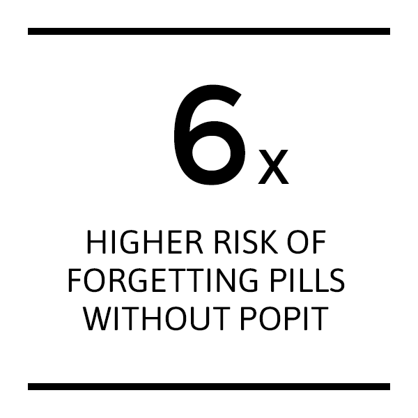 Popit Sense Features. Pill Reminder, Pill Tracker.