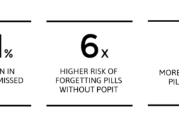 Study Shows Popit Reduces Number of Missed Pills By Over 80%