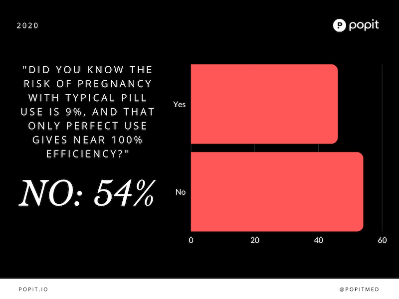Pill Pregnancy Risk Poll